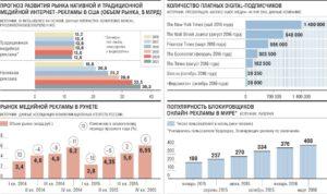 Статистика рынка рекламы