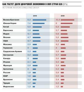 Как растет доля цифровой экономики в ВВП стран G20