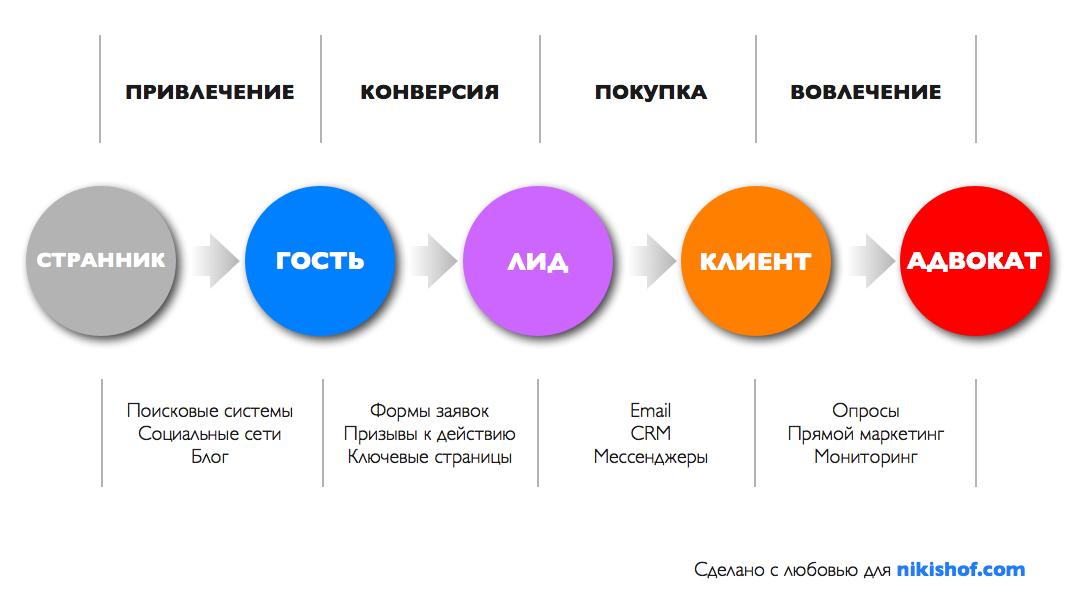 Схема inbound-маркетинга