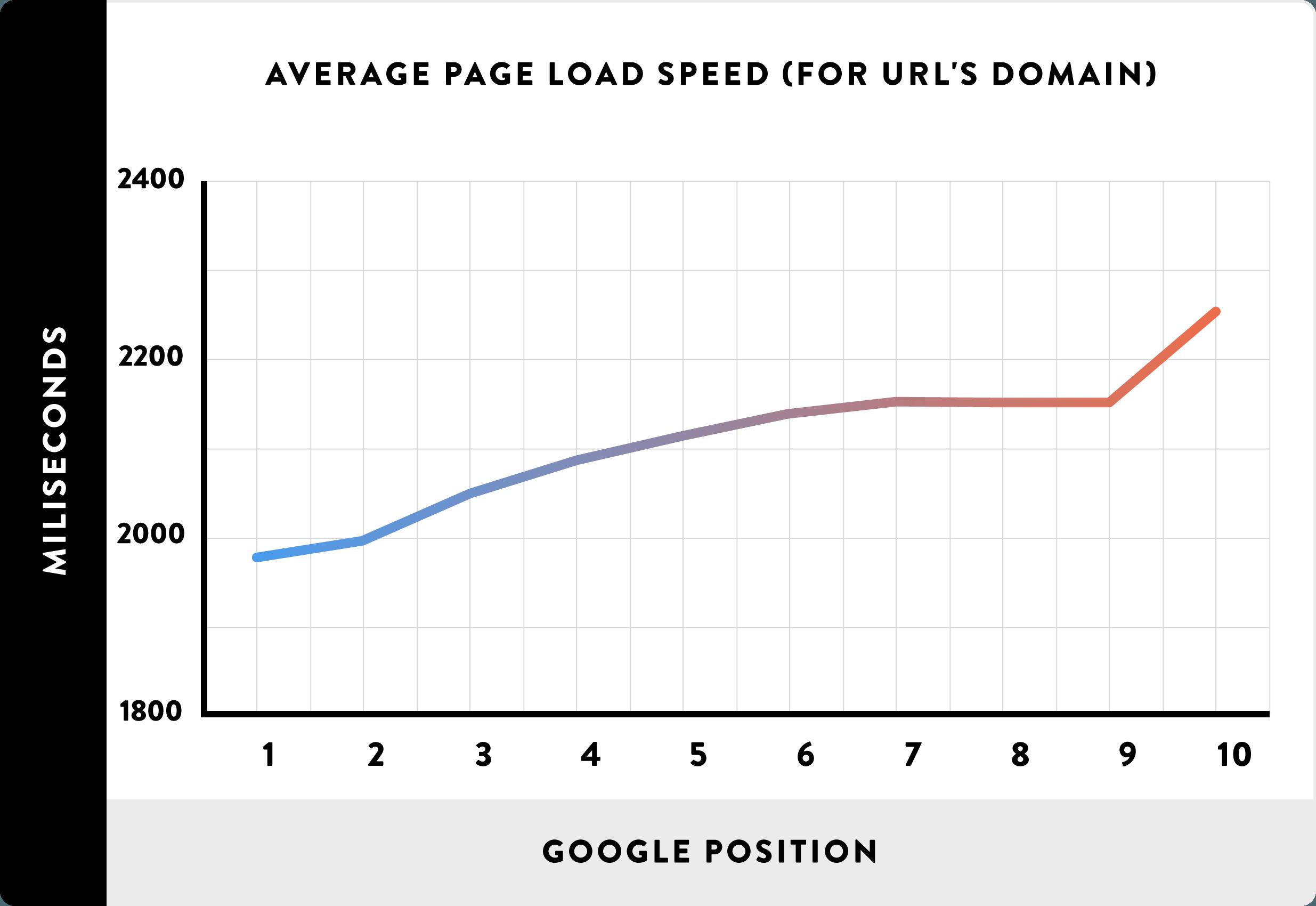 Зависимость скорости загрузки сайта и позиции в Google