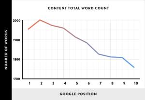 Зависимость позиции в Google от количества слов в публикации