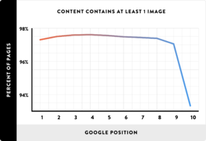 Влияние количества изображений на позиции в Google