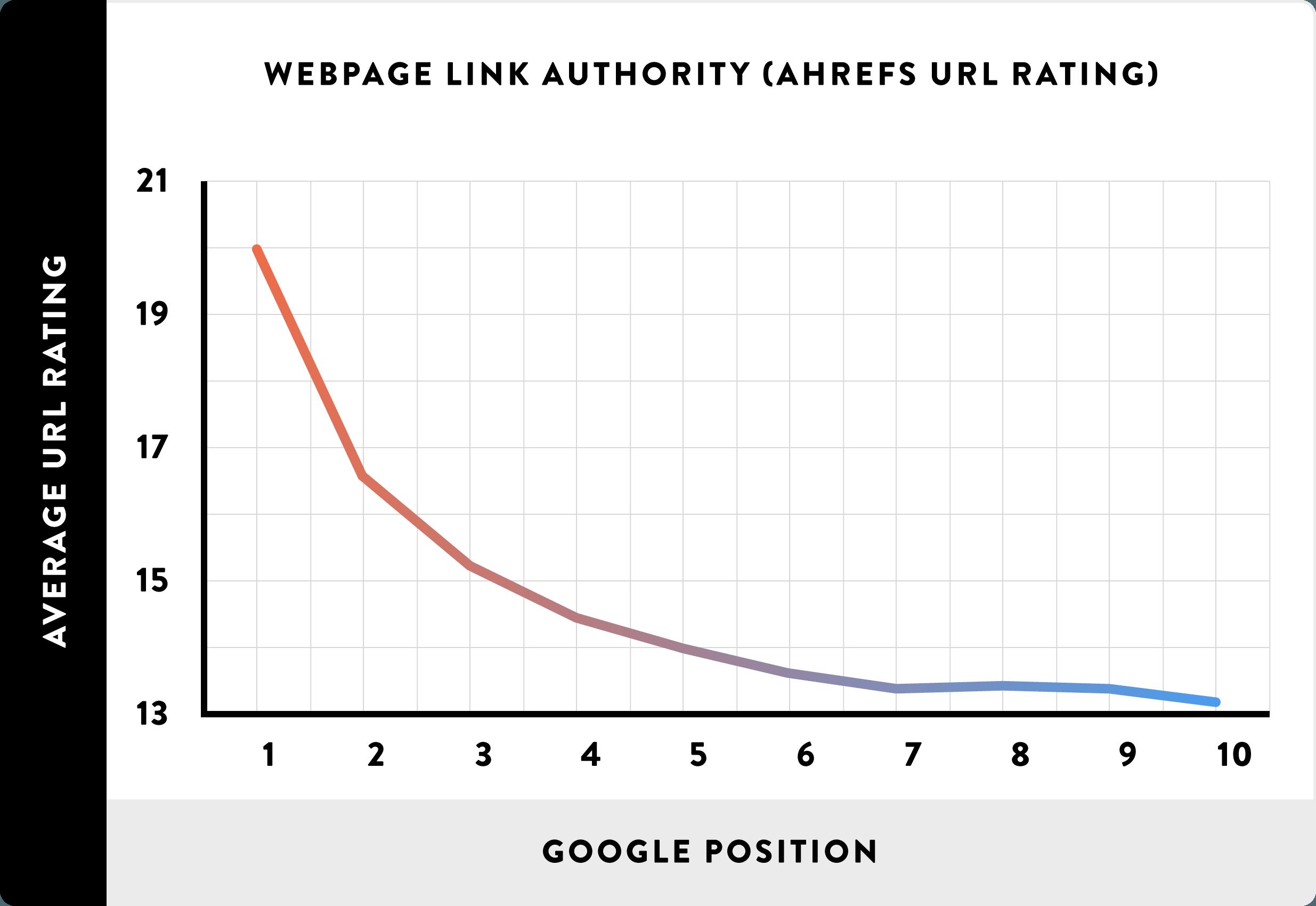 Зависимость авторитетности обратных ссылок и позиции в Google