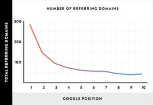 Количество ссылающихся доменов