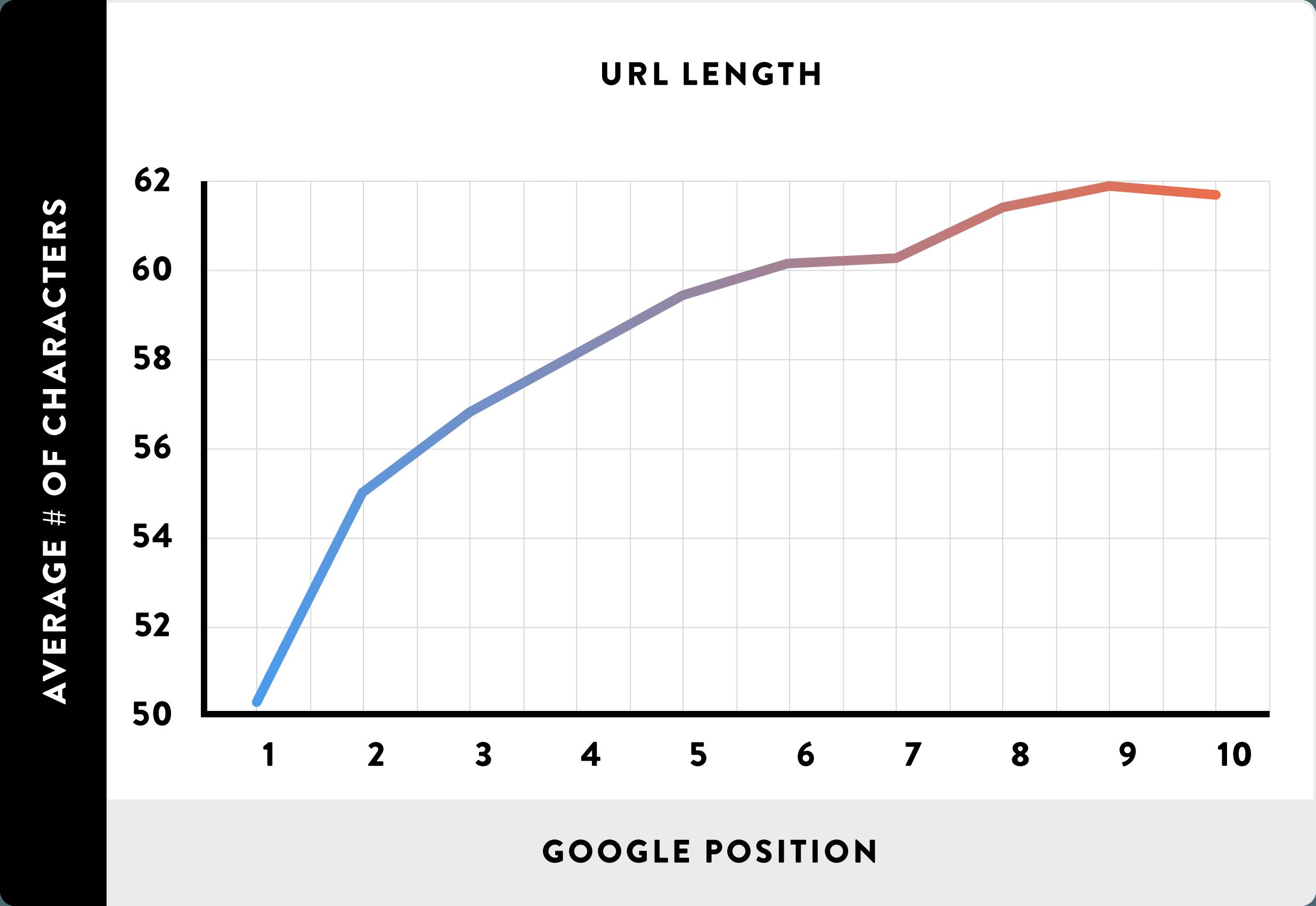 Зависимость длинны URL-адреса и позиции в Google