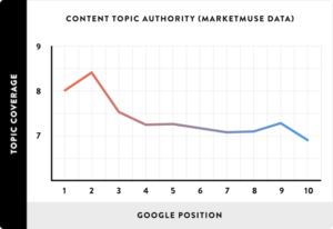 Content-Topic-Authority-MarketMuse-Data_line