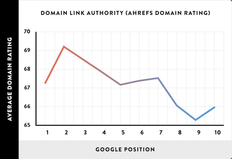 Ссылочная авторитетность домена