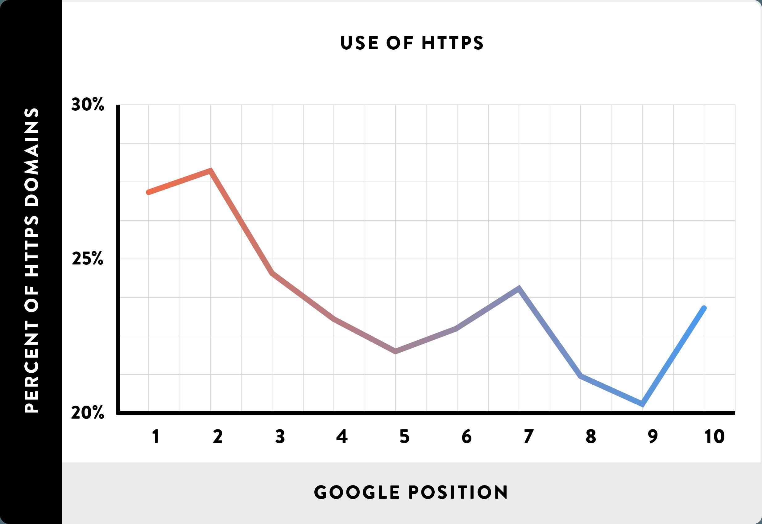 Влияние HTTPS на позиции в Google