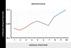 Зависимость процента отказов и позиции в Google