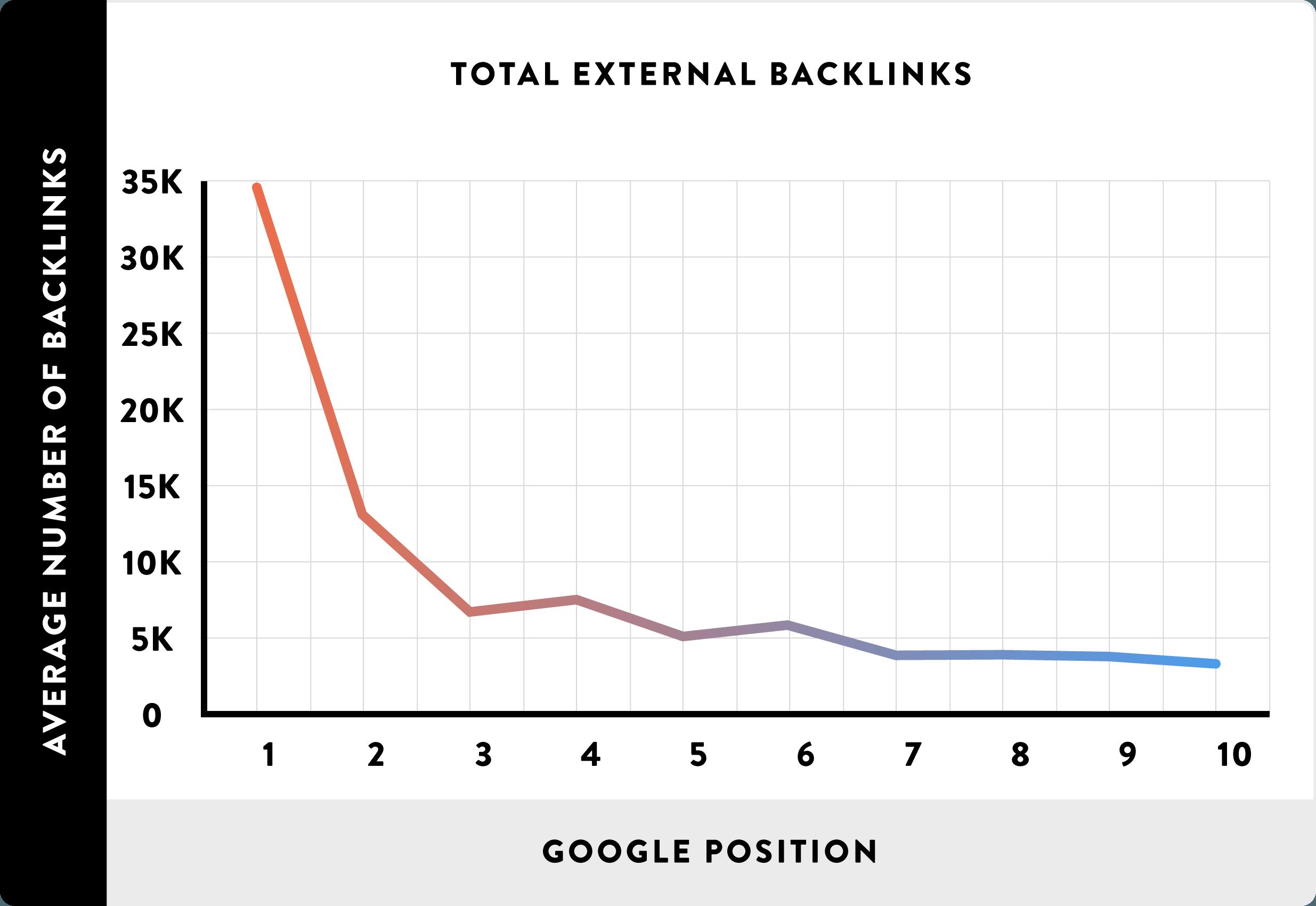 Зависимость количества обратных ссылок и позиции в Google