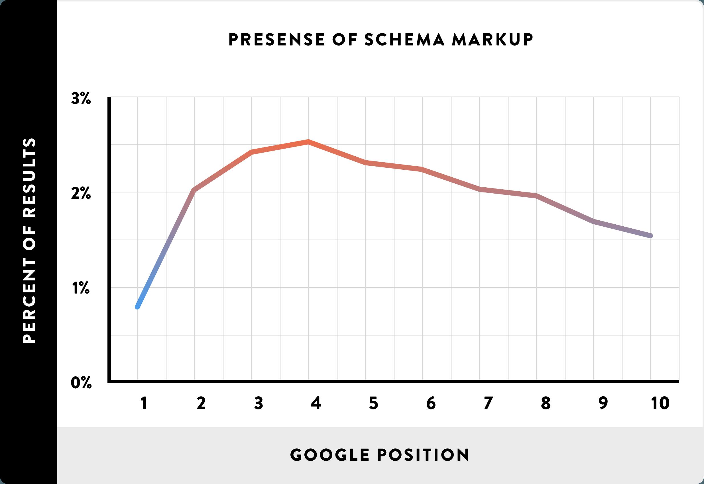 Наличие разметки Schema на сайтах и их позиции