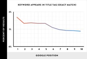 Влияние ключевых слов в теге TITLE на позиции в Google (точное совпадение)
