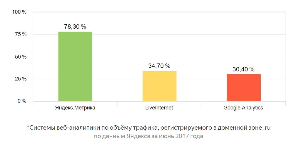 Системы веб-аналитики по объёму трафика, регистрируемого в доменной зоне .ru