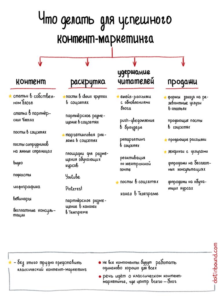 Чек-лист контент-маркетолога