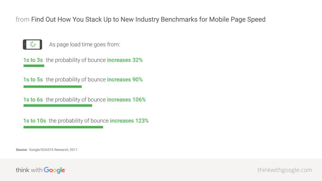 Скорость загрузки мобильных страниц и показатель отказов