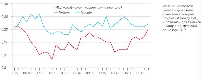 Корреляция тИЦ с позициями в Яндекс и Google