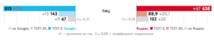 Влияние тИЦ на ранжирование в Яндекс и Google