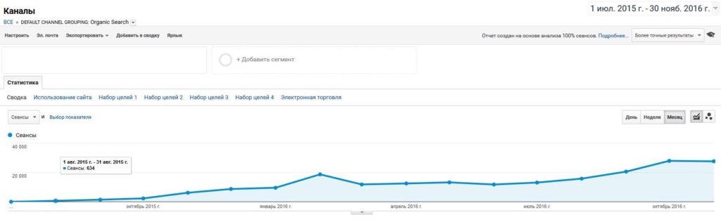 Кейс 30000 переходов в месяц из поисковых систем для МФО