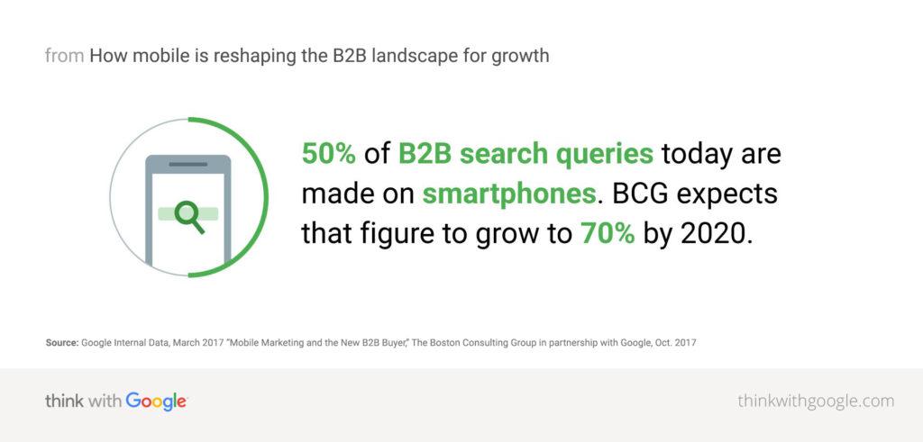 50% b2b поисковых запросов задаются на смартфонах