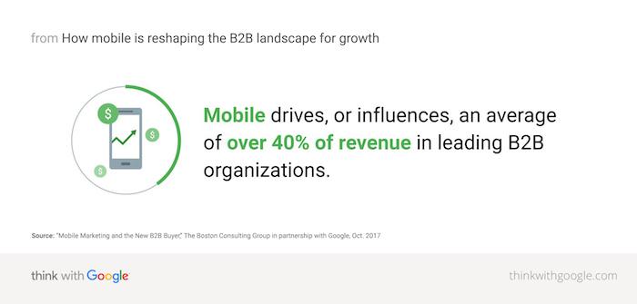 Мобильные дают до 40% на b2b рынке