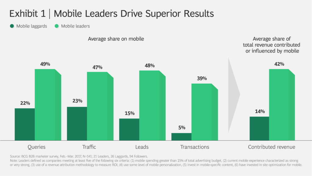 мобильные устройства влияют более чем на 40% дохода ведущих b2b компаний