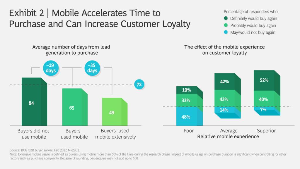 Мобильный опыт ускоряет процесс покупки и улучшает лояльность