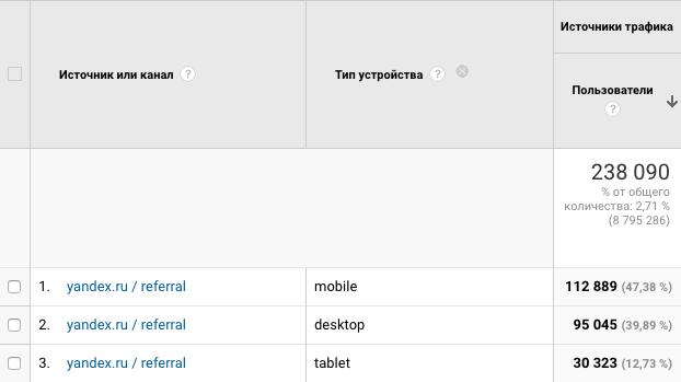 Трафик yandex.ru / referral с десктопов увеличился до 39%