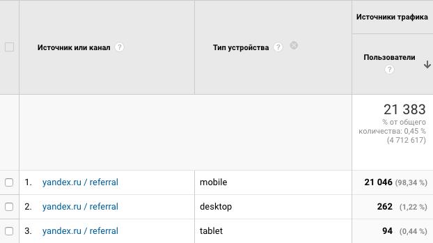 Трафик yandex.ru / referral в разрезе по типам устройств