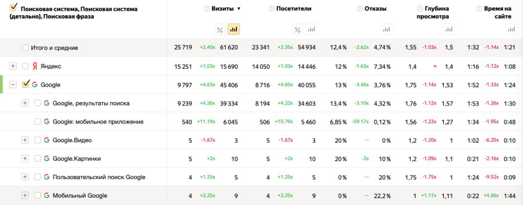 Кейс SEO Медиа: Рост Google в 4,5 раза за 3 недели - детализация трафика