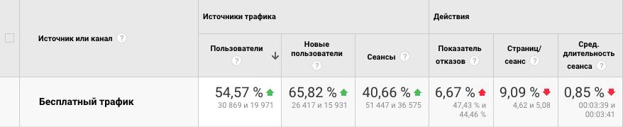 Пользователи из поисковых систем в мае 2017 и 2018
